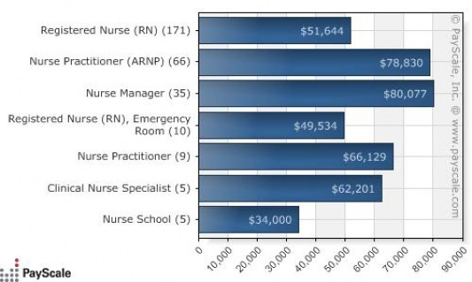 Nurse anesthesis salary